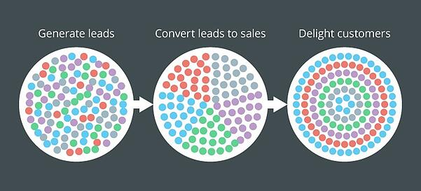 convert leads to sales and delight customers